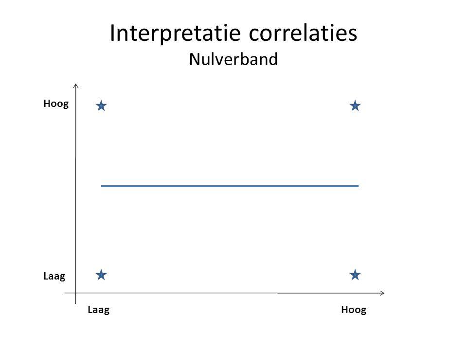 Interpretatie correlaties Nulverband