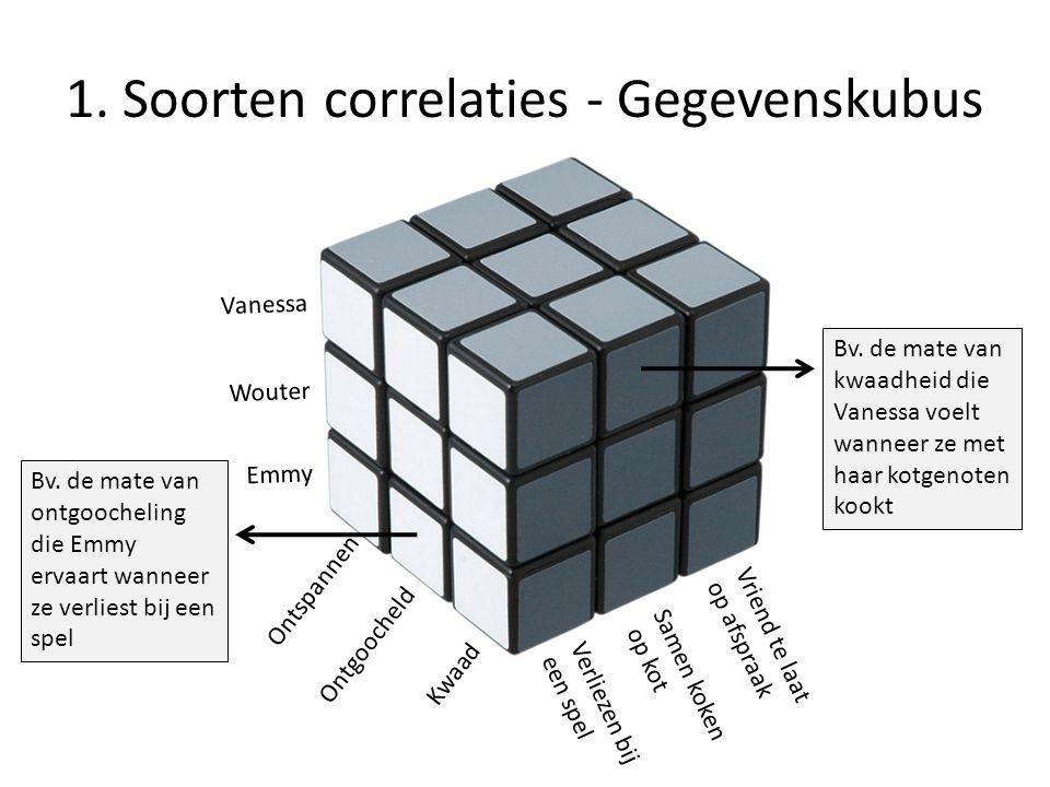 1. Soorten correlaties - Gegevenskubus