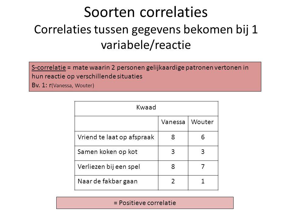 = Positieve correlatie