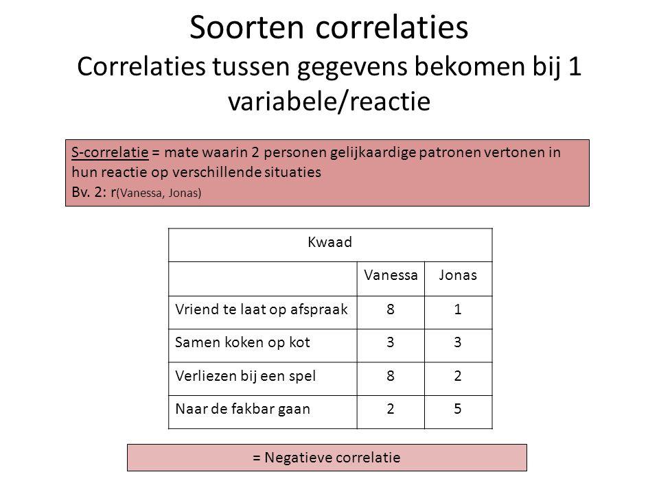 = Negatieve correlatie