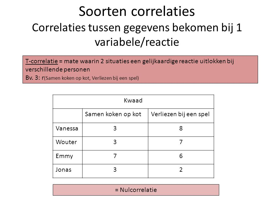 Soorten correlaties Correlaties tussen gegevens bekomen bij 1 variabele/reactie