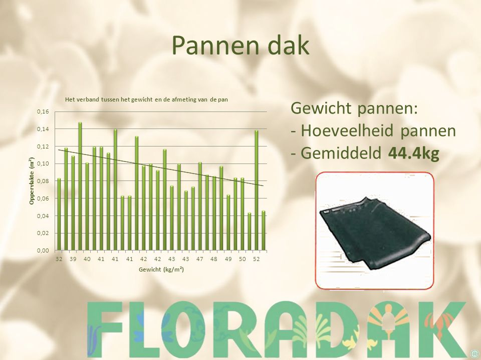 Pannen dak Gewicht pannen: Hoeveelheid pannen Gemiddeld 44.4kg
