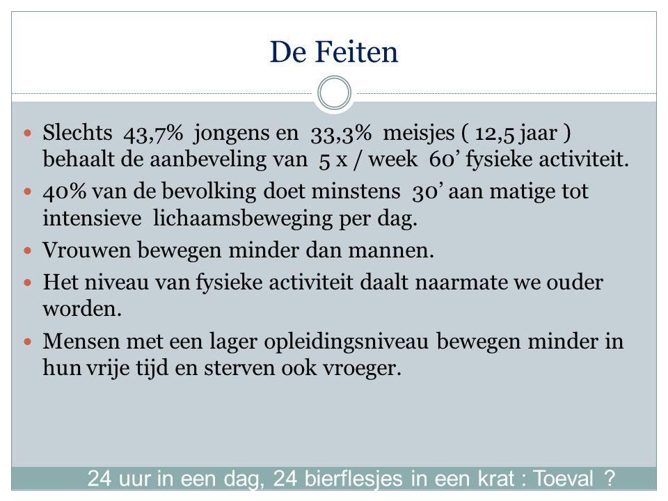 De Feiten Slechts 43,7% jongens en 33,3% meisjes ( 12,5 jaar ) behaalt de aanbeveling van 5 x / week 60' fysieke activiteit.