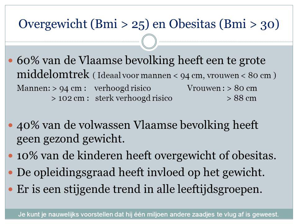 Overgewicht (Bmi > 25) en Obesitas (Bmi > 30)
