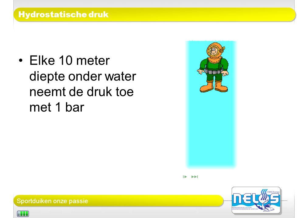 Elke 10 meter diepte onder water neemt de druk toe met 1 bar