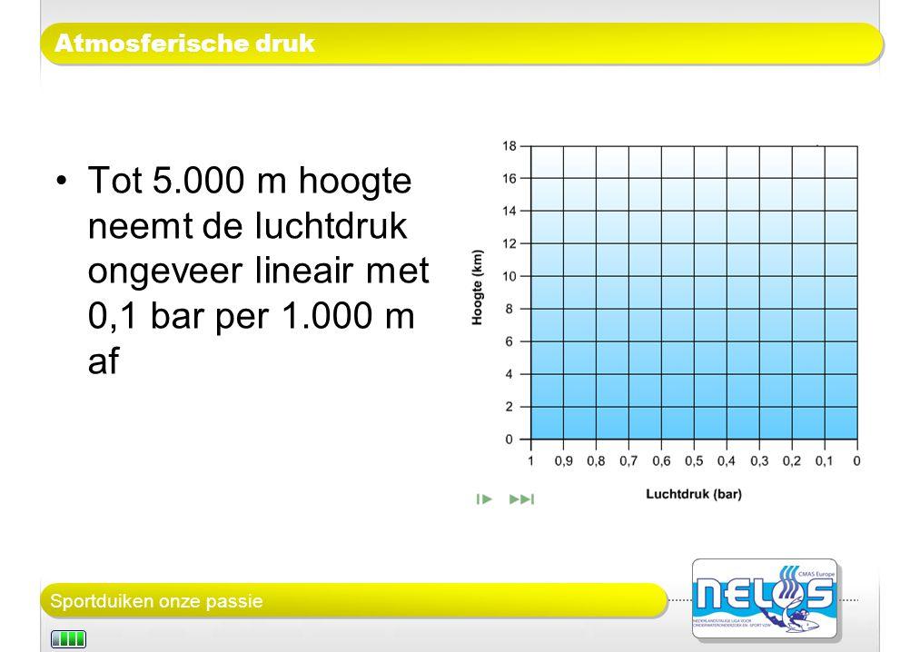 Atmosferische druk Tot 5.000 m hoogte neemt de luchtdruk ongeveer lineair met 0,1 bar per 1.000 m af.
