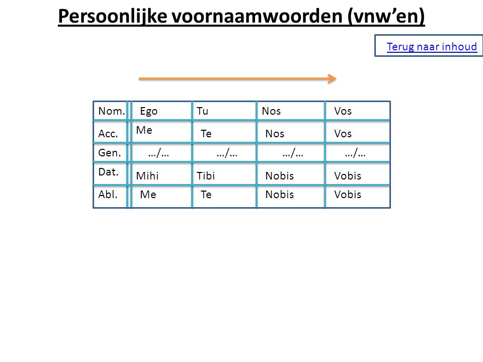 Persoonlijke voornaamwoorden (vnw'en)
