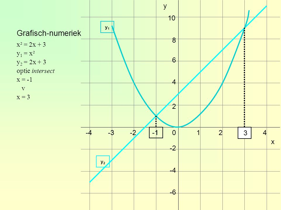 Grafisch-numeriek y 10 8 6 4 2 -4 -3 -2 -1 -1 1 2 3 3 4 x -2 -4 -6