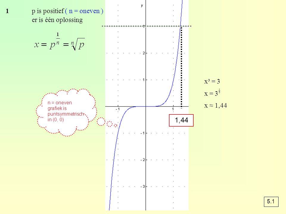 1 p is positief ( n = oneven ) er is één oplossing