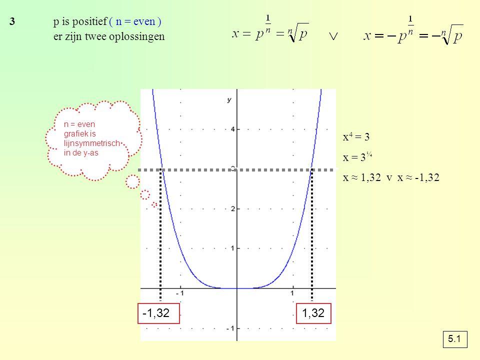 -1,32 1,32 3 p is positief ( n = even ) er zijn twee oplossingen