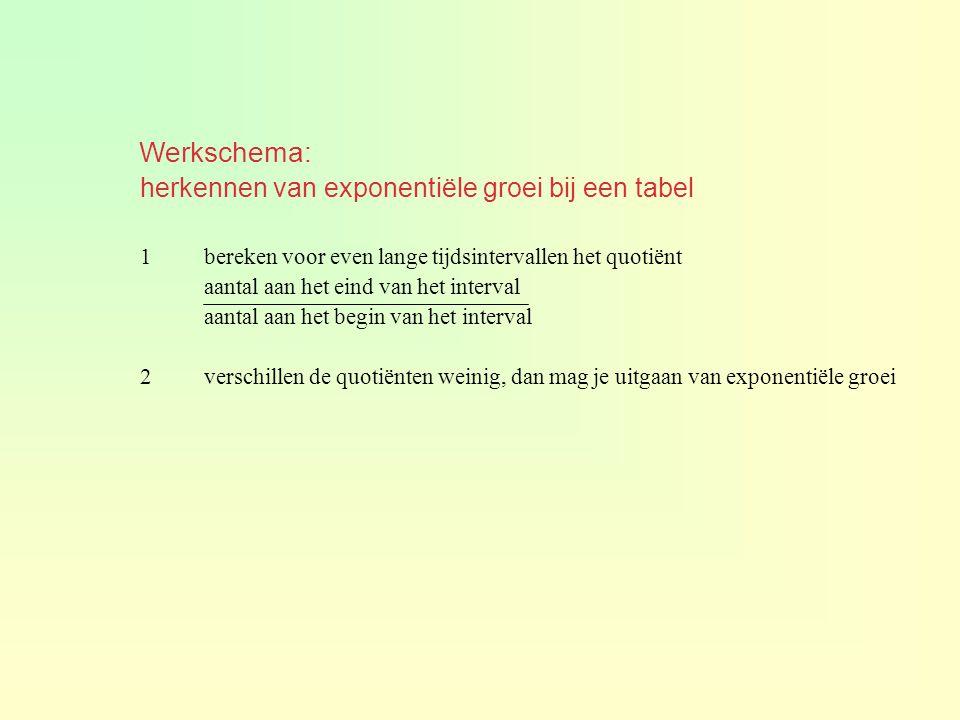 Werkschema: herkennen van exponentiële groei bij een tabel