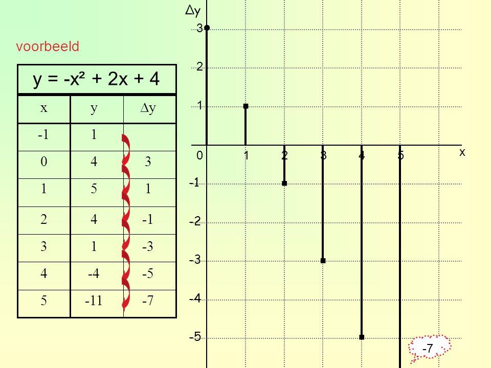 . . . . . y = -x² + 2x + 4 voorbeeld x y ∆y -1 1 4 3 1 5 1 2 4 -1 3 1