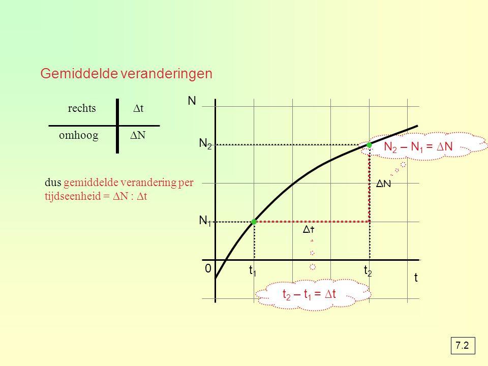 · · Gemiddelde veranderingen N N2 N2 – N1 = ∆N N1 t1 t2 t t2 – t1 = ∆t