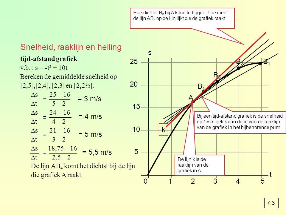 . . . . . Snelheid, raaklijn en helling s 25 B2 B1 B3 20 B4 = = 3 m/s