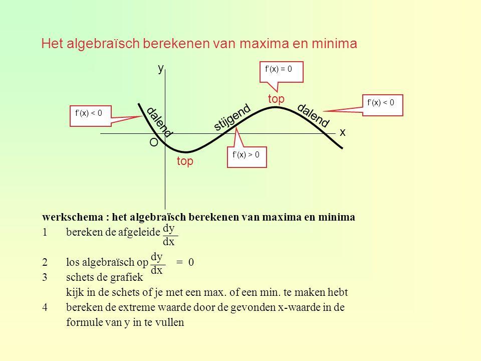 Het algebraïsch berekenen van maxima en minima