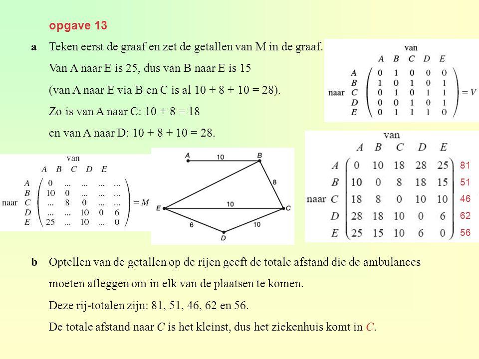 a Teken eerst de graaf en zet de getallen van M in de graaf.