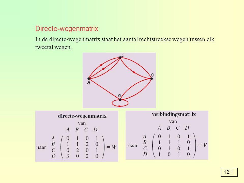 Directe-wegenmatrix In de directe-wegenmatrix staat het aantal rechtstreekse wegen tussen elk tweetal wegen.