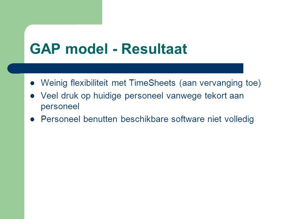 GAP model - Resultaat Weinig flexibiliteit met TimeSheets (aan vervanging toe) Veel druk op huidige personeel vanwege tekort aan personeel.