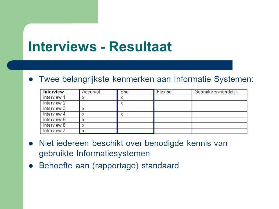Interviews - Resultaat