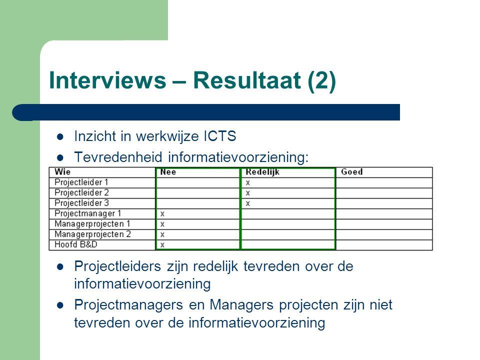 Interviews – Resultaat (2)