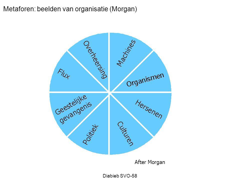 Metaforen: beelden van organisatie (Morgan)