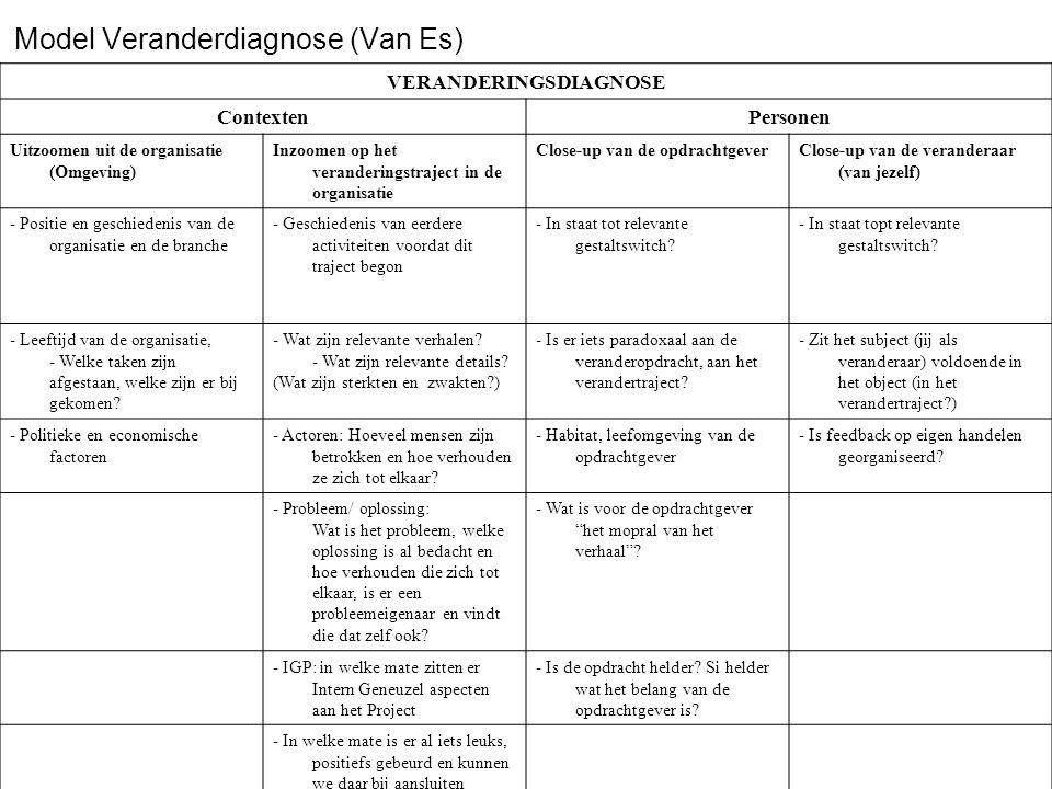 Model Veranderdiagnose (Van Es)