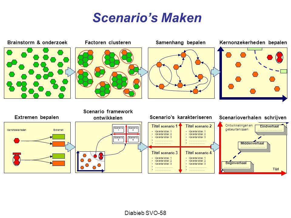 Scenario's Maken Diabieb SVO-58 Brainstorm & onderzoek