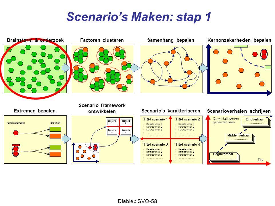 Scenario's Maken: stap 1