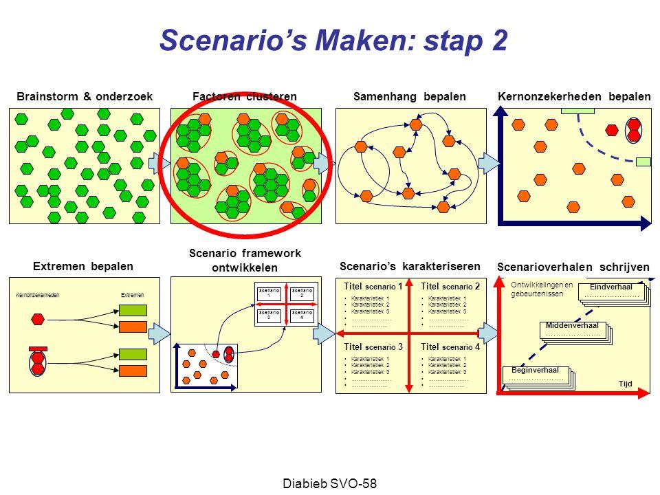 Scenario's Maken: stap 2