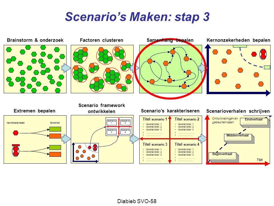 Scenario's Maken: stap 3
