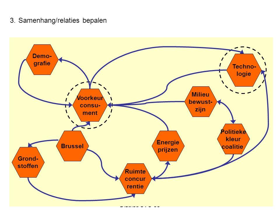 3. Samenhang/relaties bepalen