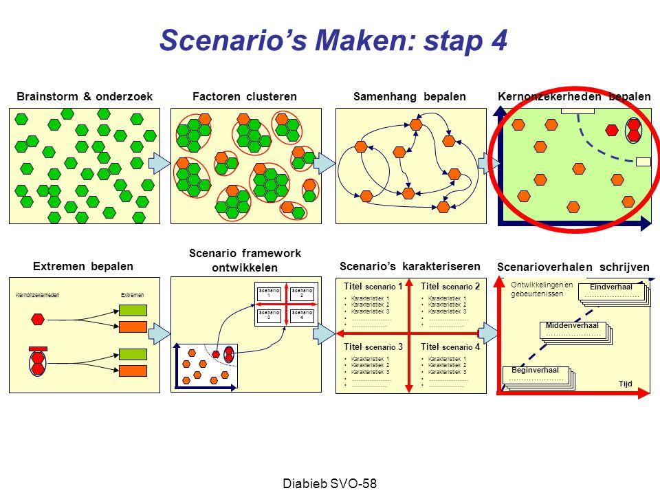 Scenario's Maken: stap 4