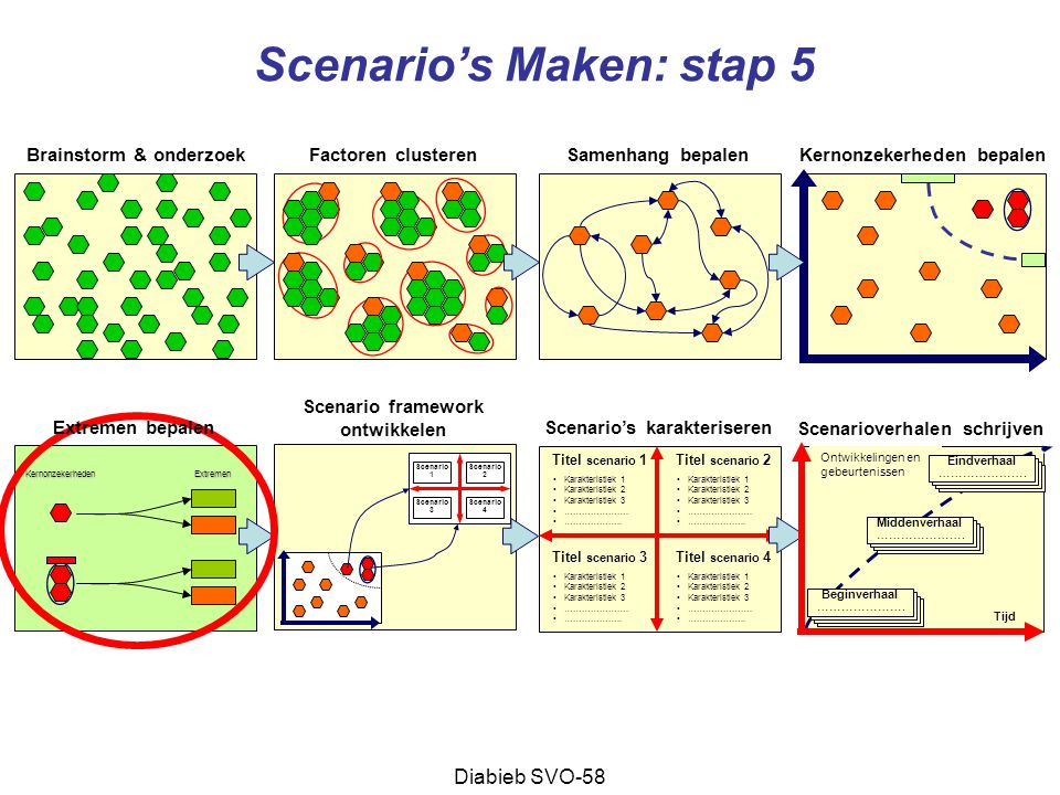 Scenario's Maken: stap 5