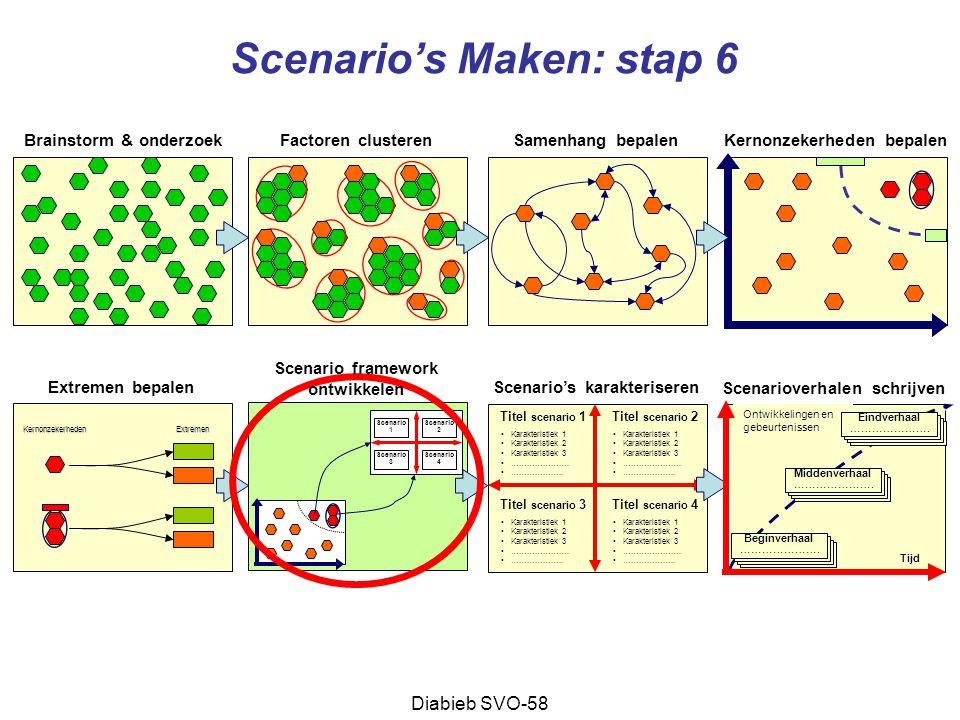 Scenario's Maken: stap 6
