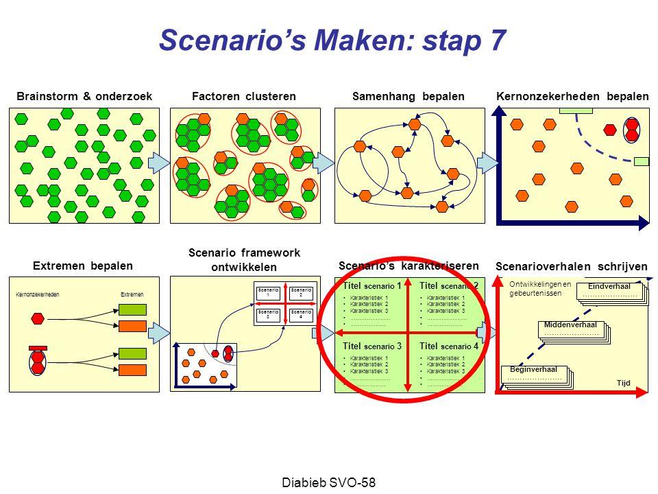 Scenario's Maken: stap 7