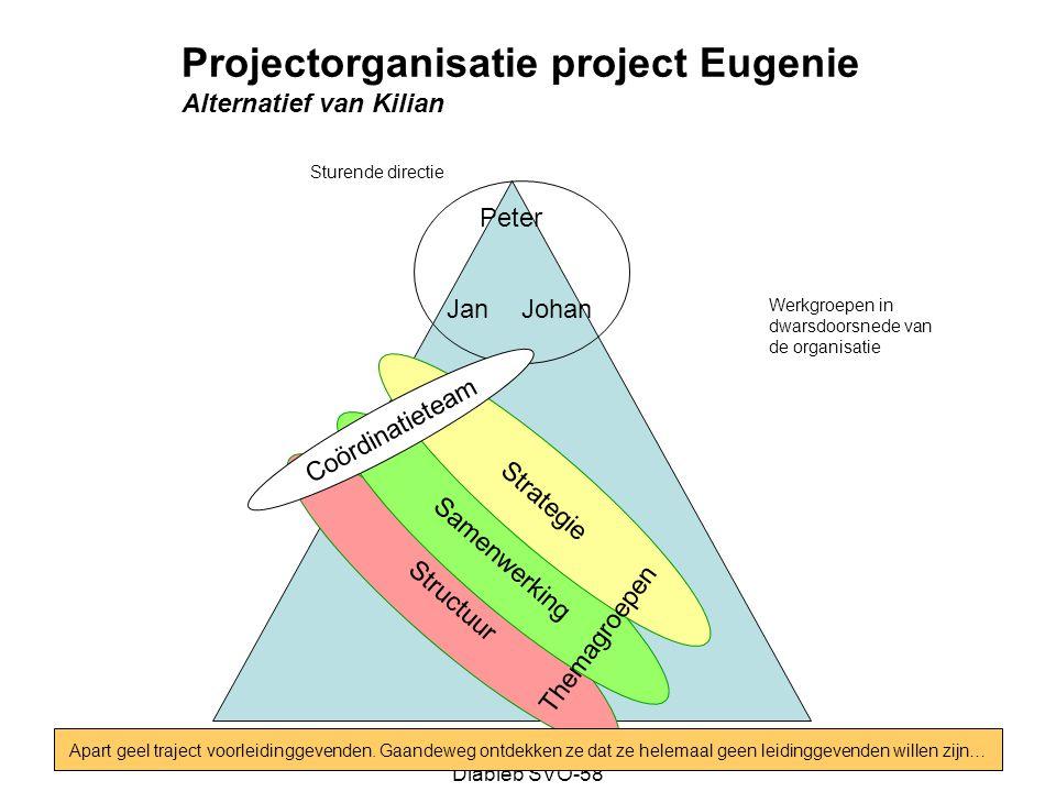 Projectorganisatie project Eugenie