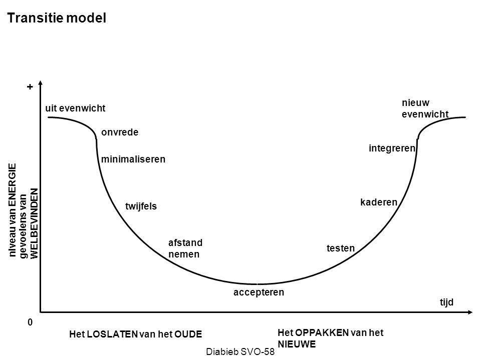 Transitie model + nieuw evenwicht uit evenwicht onvrede integreren