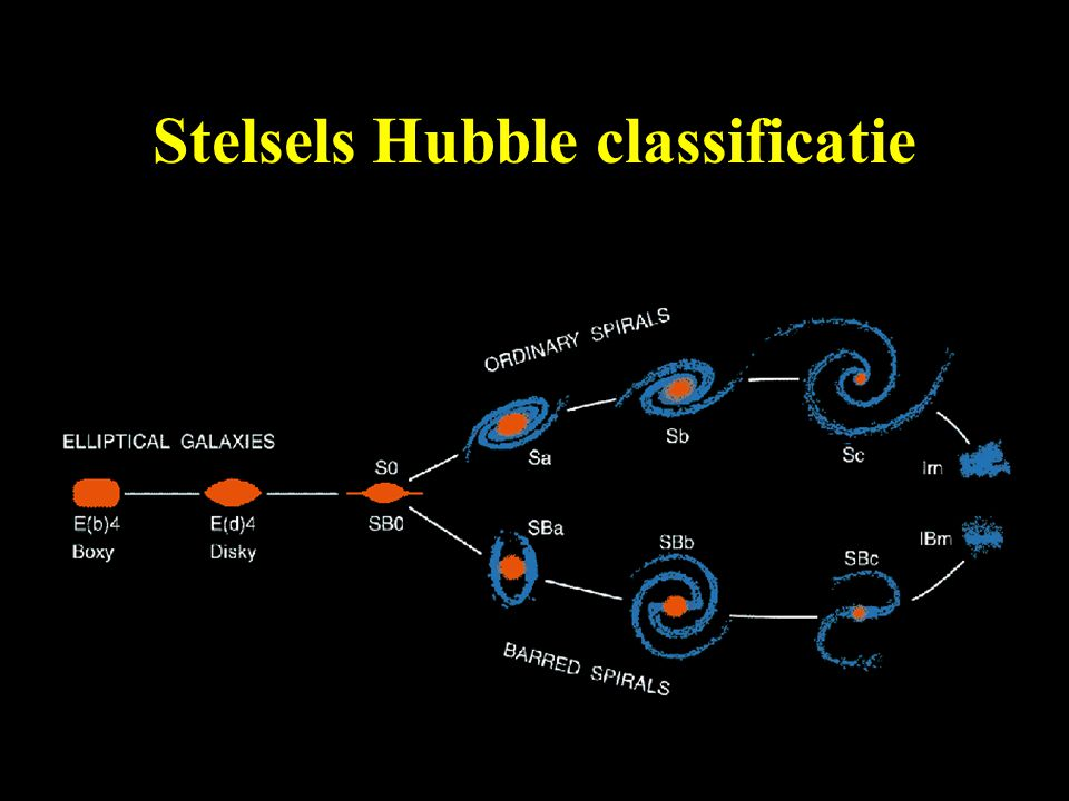 Stelsels Hubble classificatie