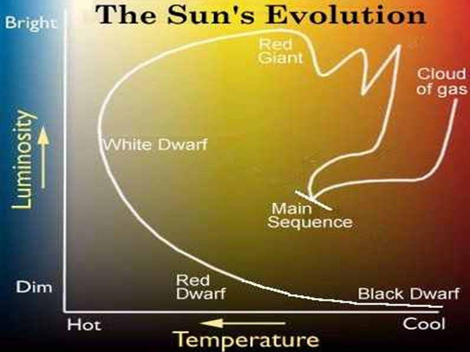 Hertzsprung Russel diagram evolutie Zon
