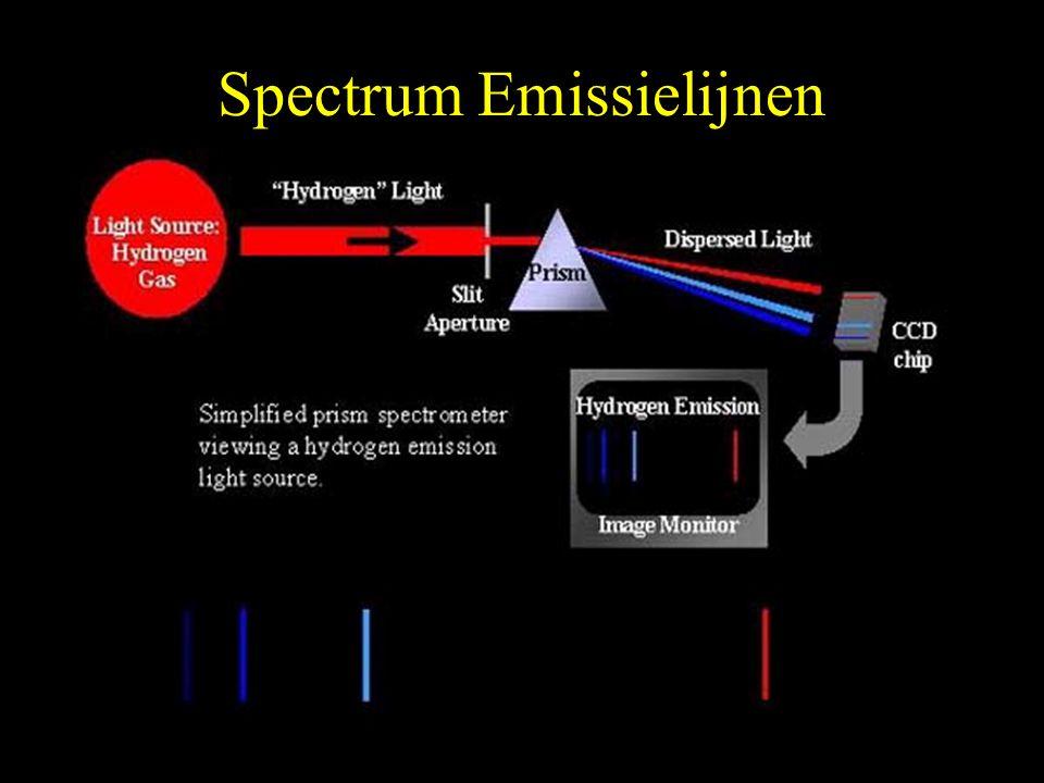 Spectrum Emissielijnen
