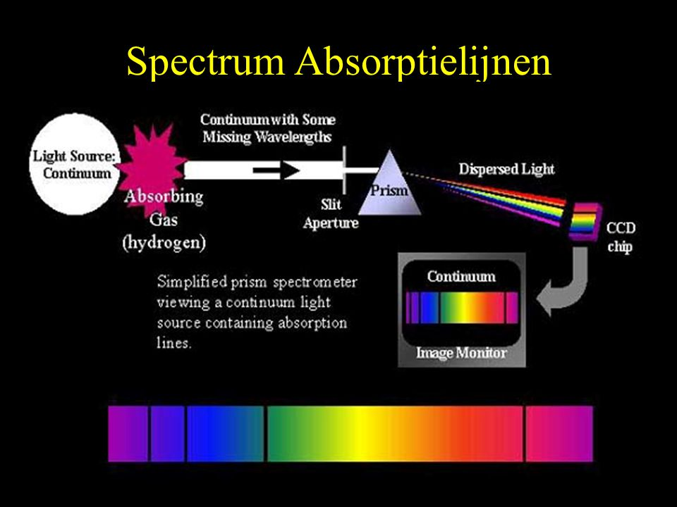 Spectrum Absorptielijnen