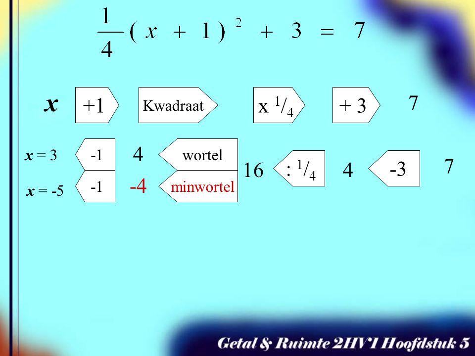 x +1 x 1/4 + 3 7 4 : 1/4 -3 7 16 4 -4 Kwadraat -1 minwortel wortel