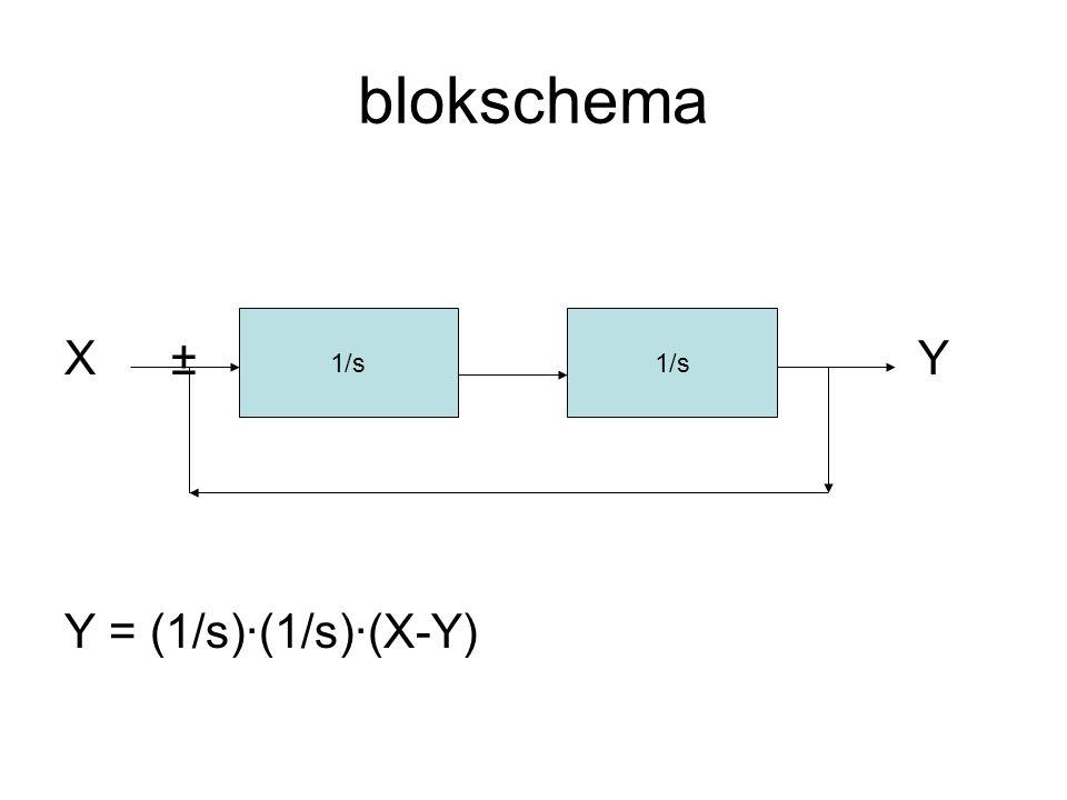 blokschema X ± Y Y = (1/s)·(1/s)·(X-Y) 1/s 1/s