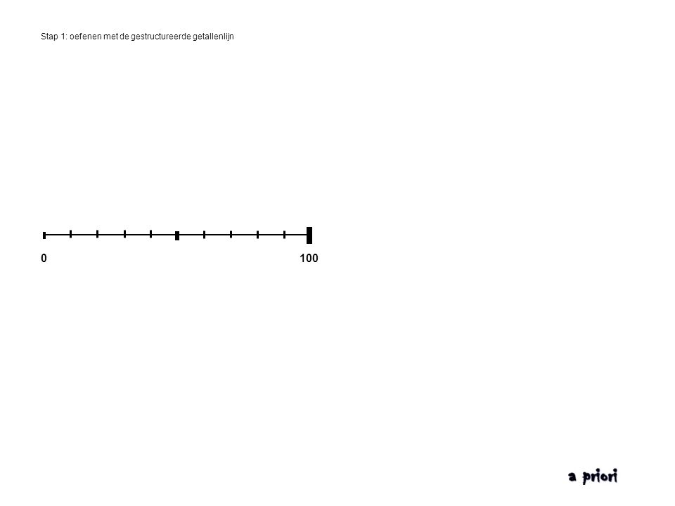 Stap 1: oefenen met de gestructureerde getallenlijn