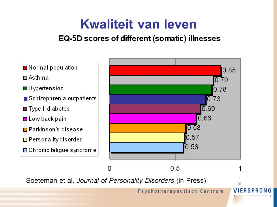 Kwaliteit van leven Soeteman et al. Journal of Personality Disorders (in Press)