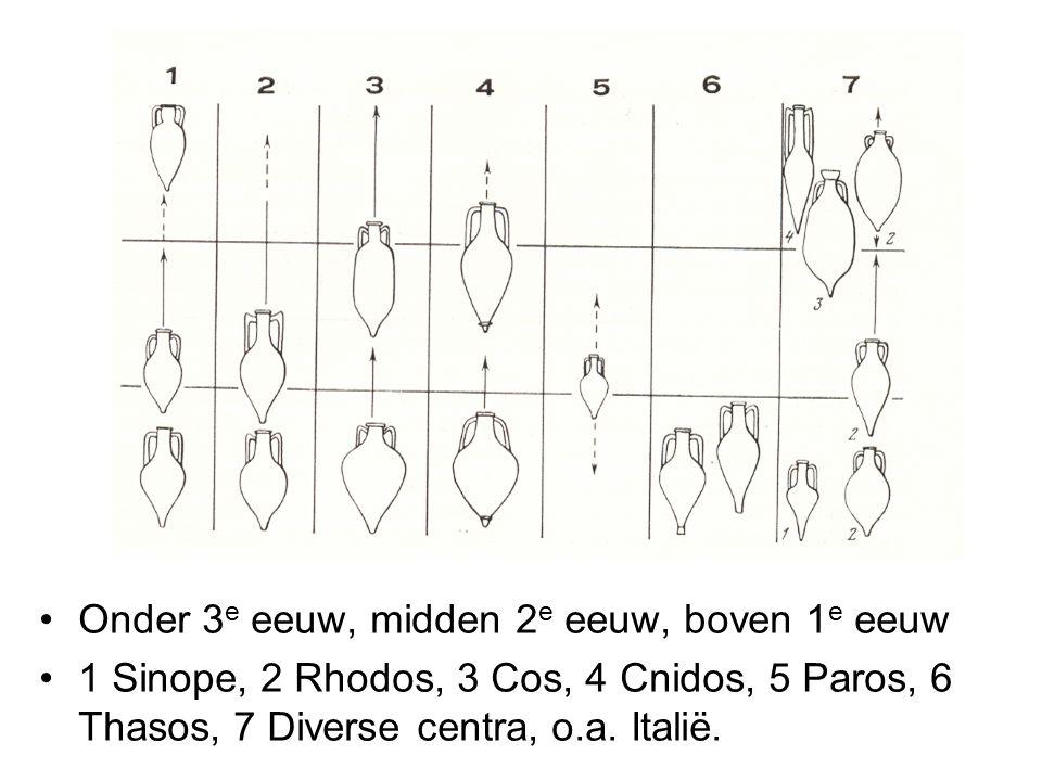 Onder 3e eeuw, midden 2e eeuw, boven 1e eeuw