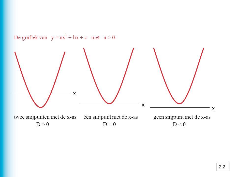 x x x De grafiek van y = ax2 + bx + c met a > 0.