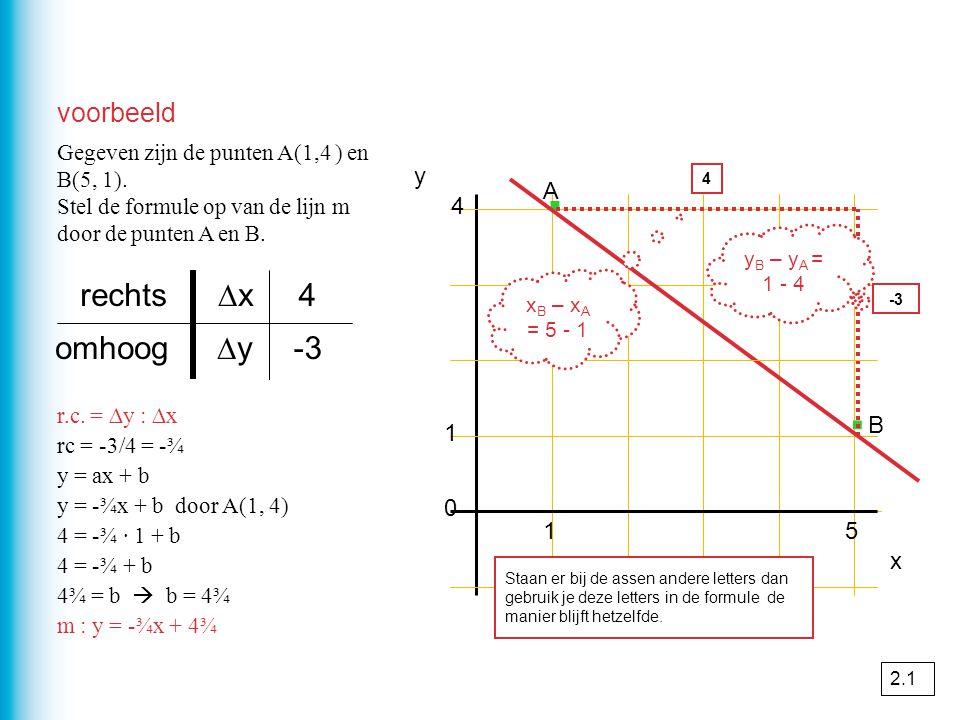 · · rechts ∆x 4 omhoog ∆y -3 voorbeeld y A 4 B 1 1 5 x