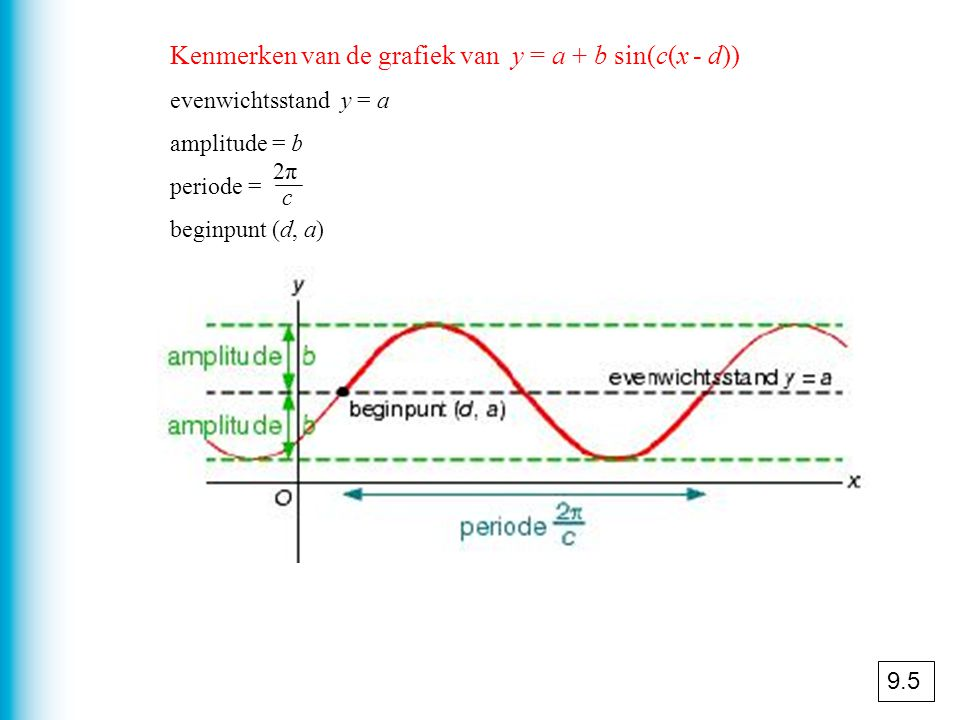 Kenmerken van de grafiek van y = a + b sin(c(x - d))