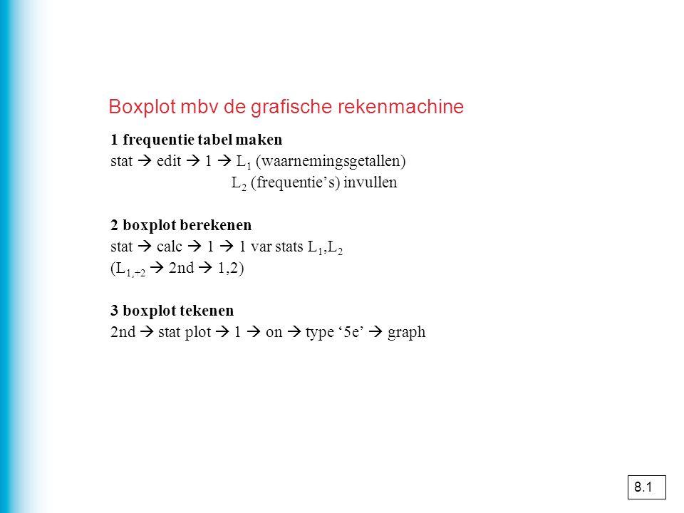 Boxplot mbv de grafische rekenmachine